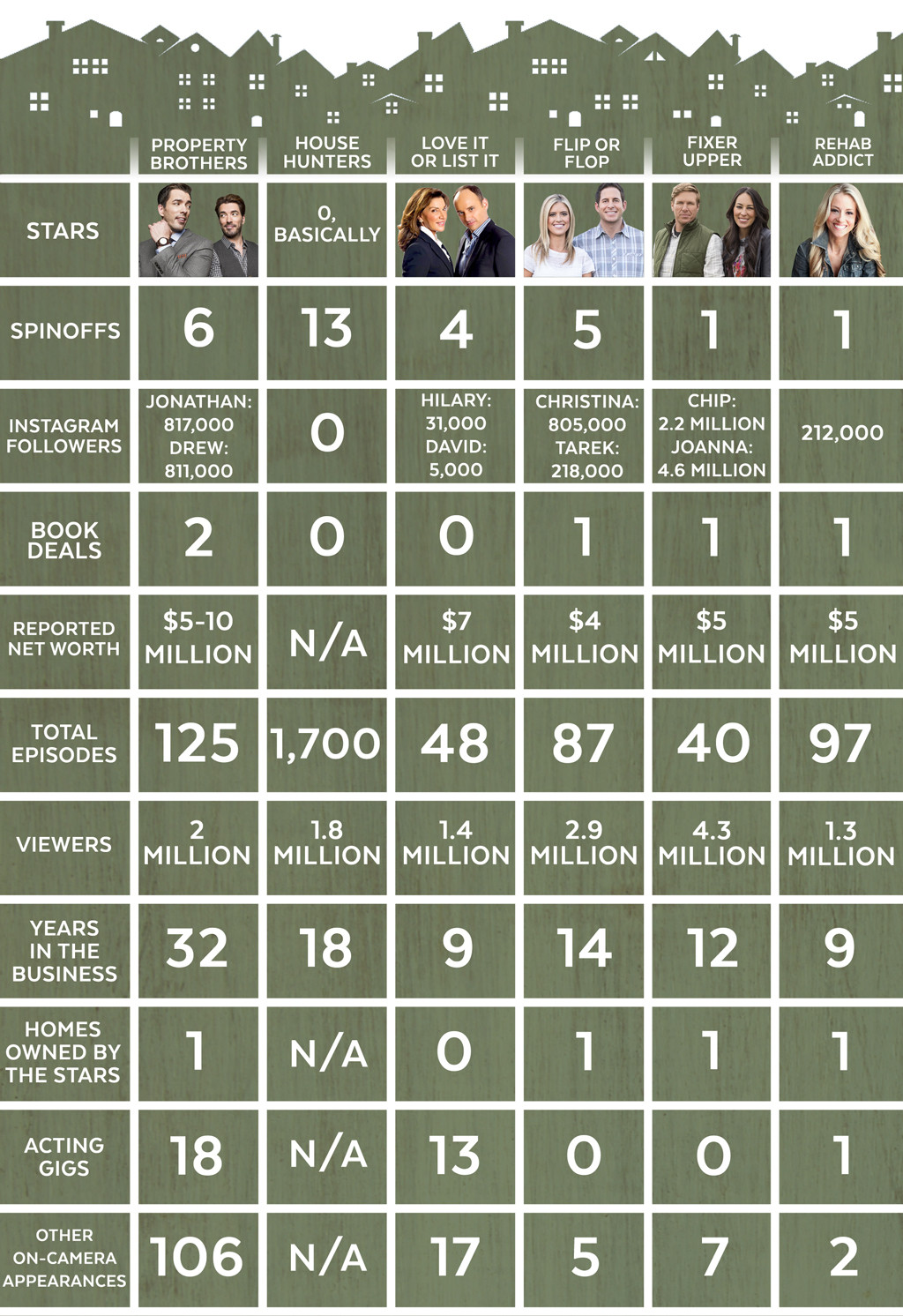 HGTV By The Numbers