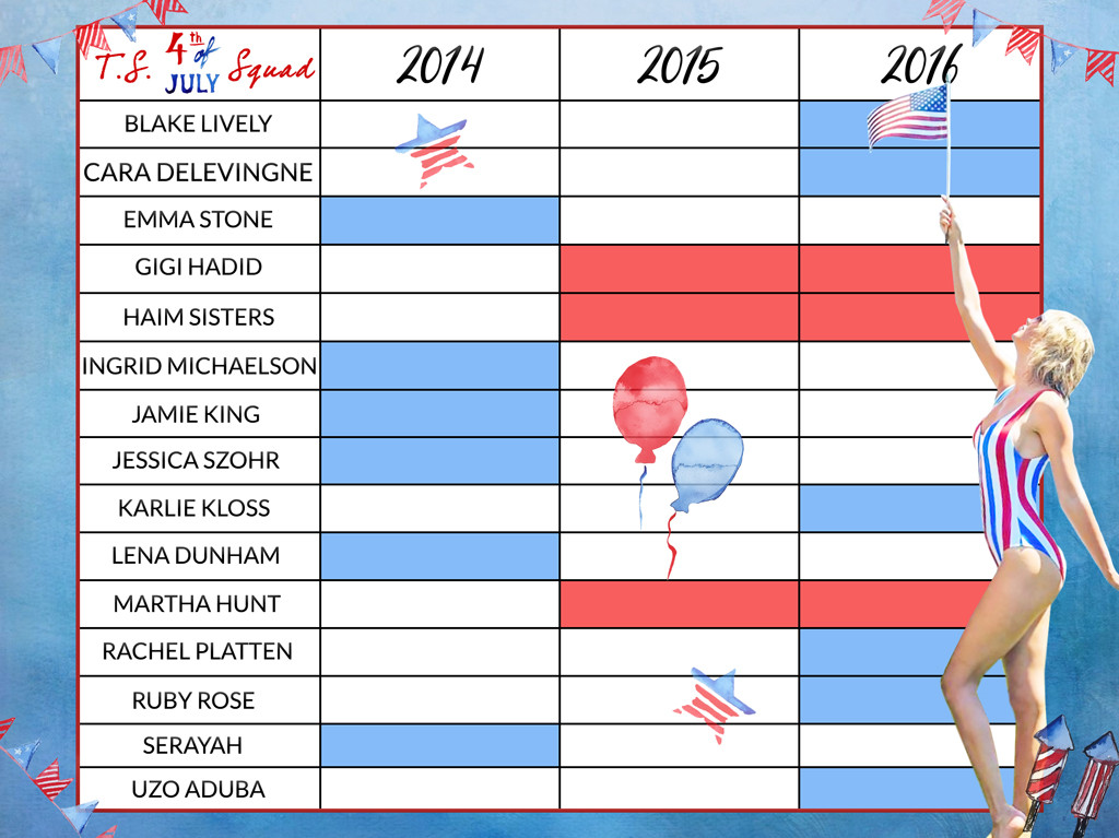 Taylor Swift, Fourth of July Chart