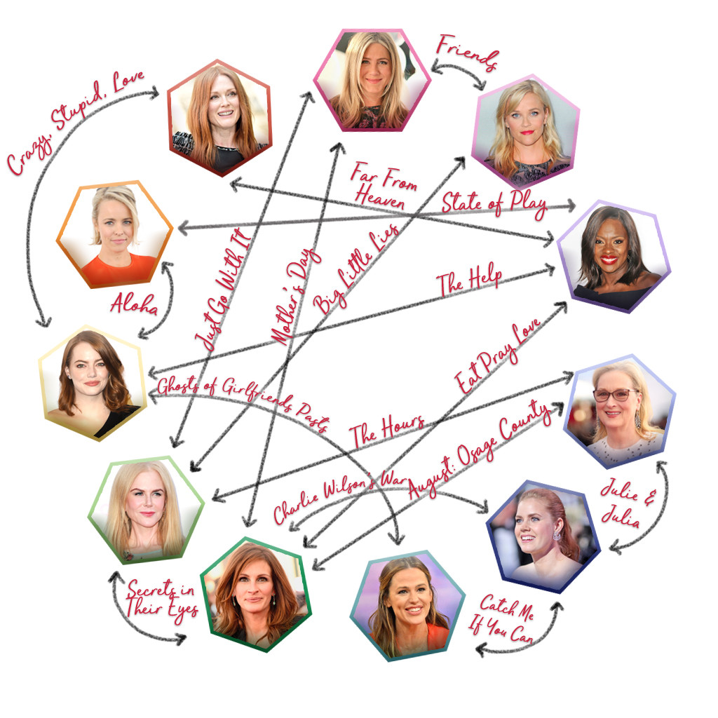 The A List Ladies Inner Circle How Hollywoods Biggest Actresses