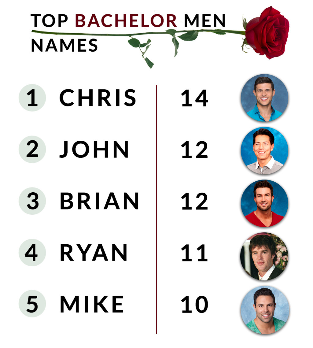 Top Bachelor Men Names