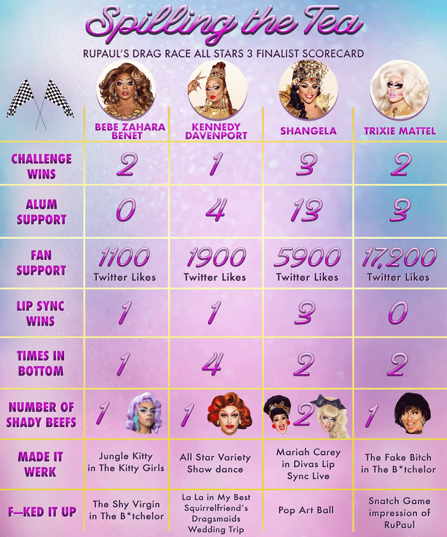 RuPaul's Drag Race All Stars 3 Finalist Scorecard