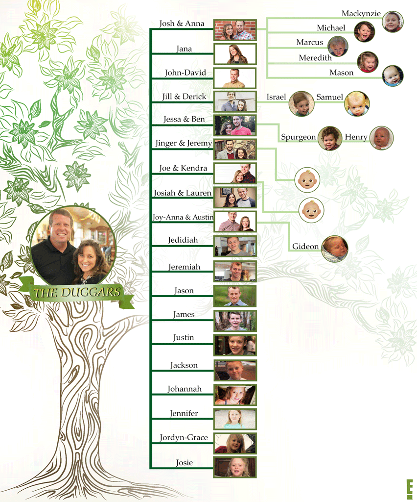 The Duggars Family Tree