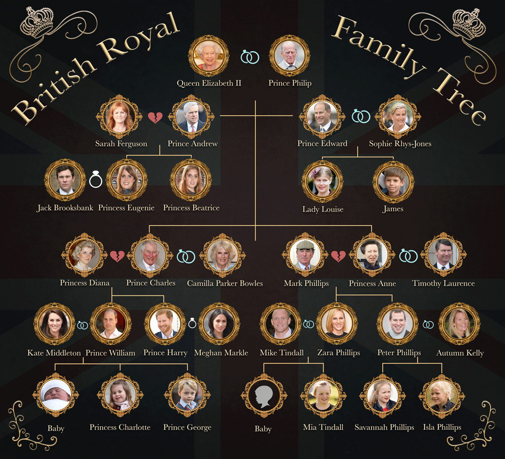 British Royal Family Tree - PNG