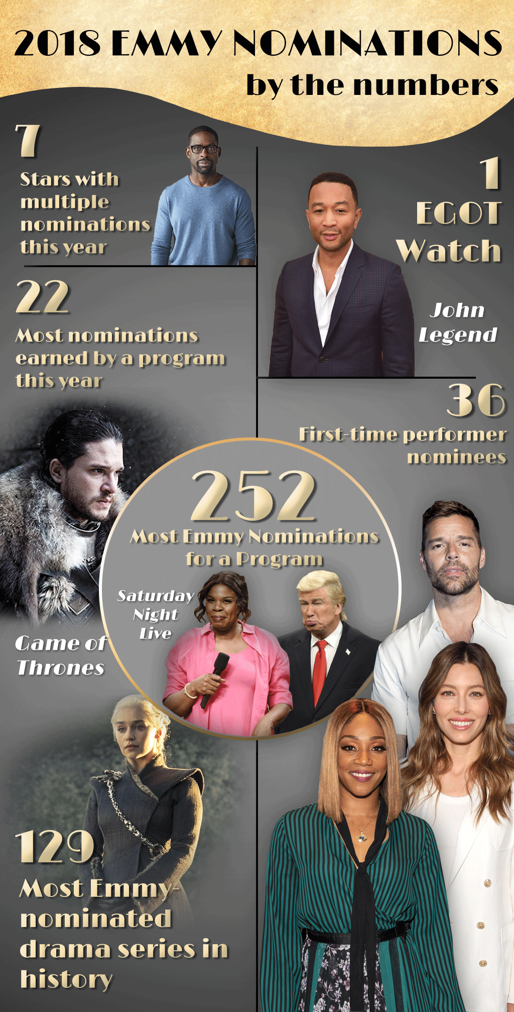 2018 Emmy Award Nominations By the Numbers