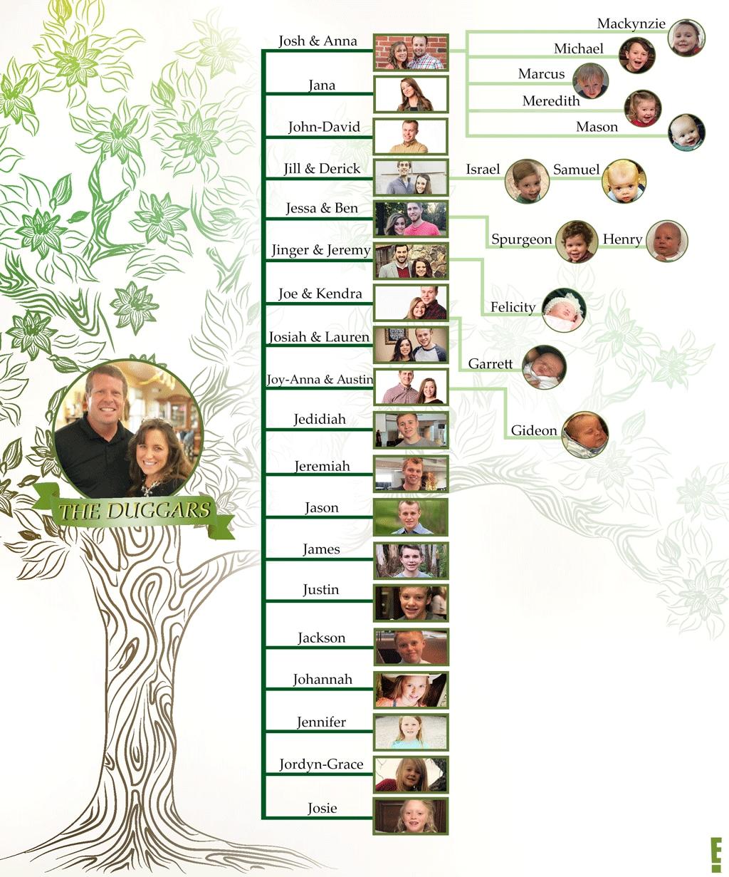 Updated Duggars Family Tree