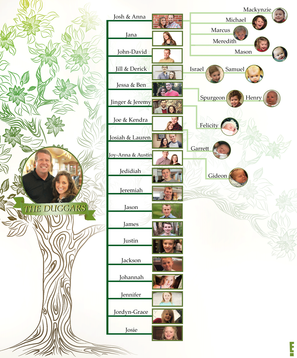 Updated Duggars Family Tree