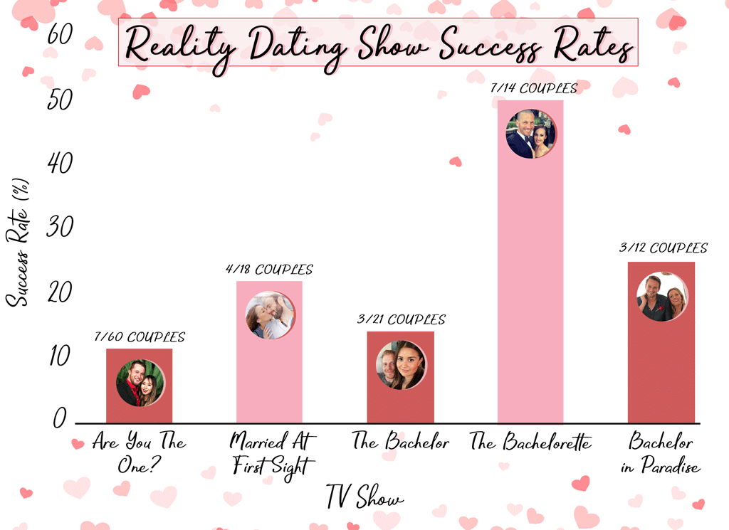 Reality Dating Show Success Rates
