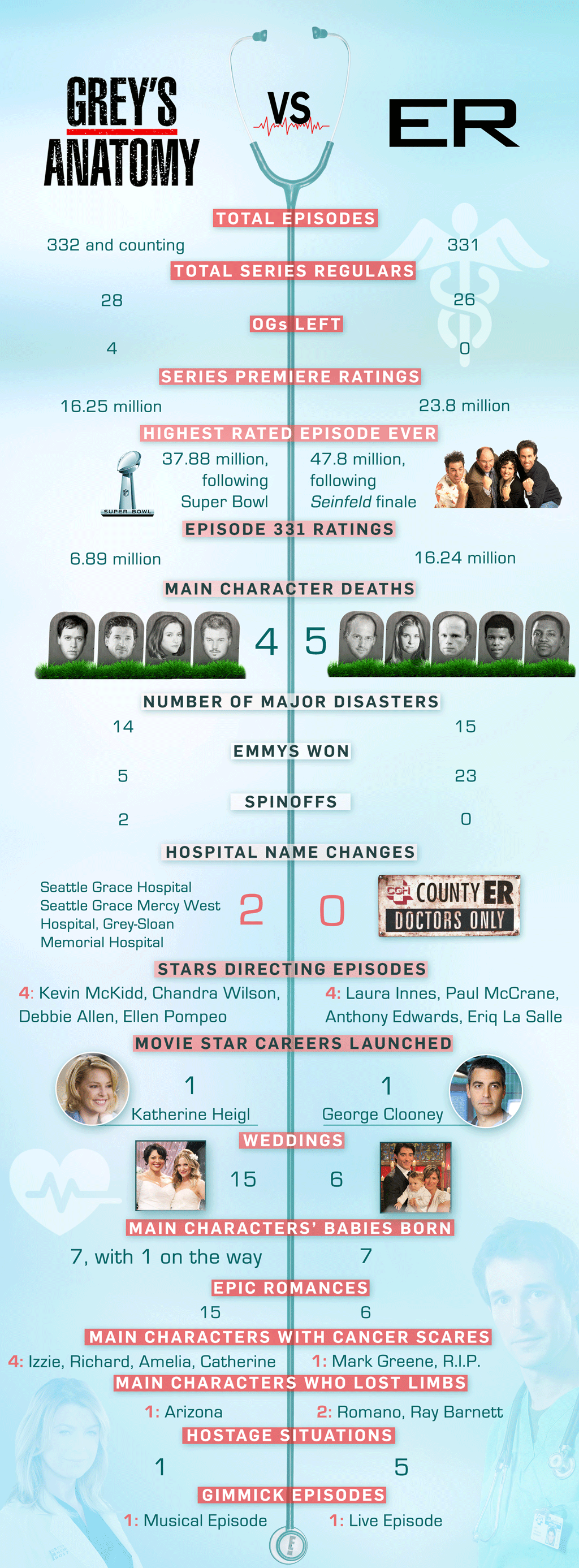 Grey's Anatomy vs ER, Infographic