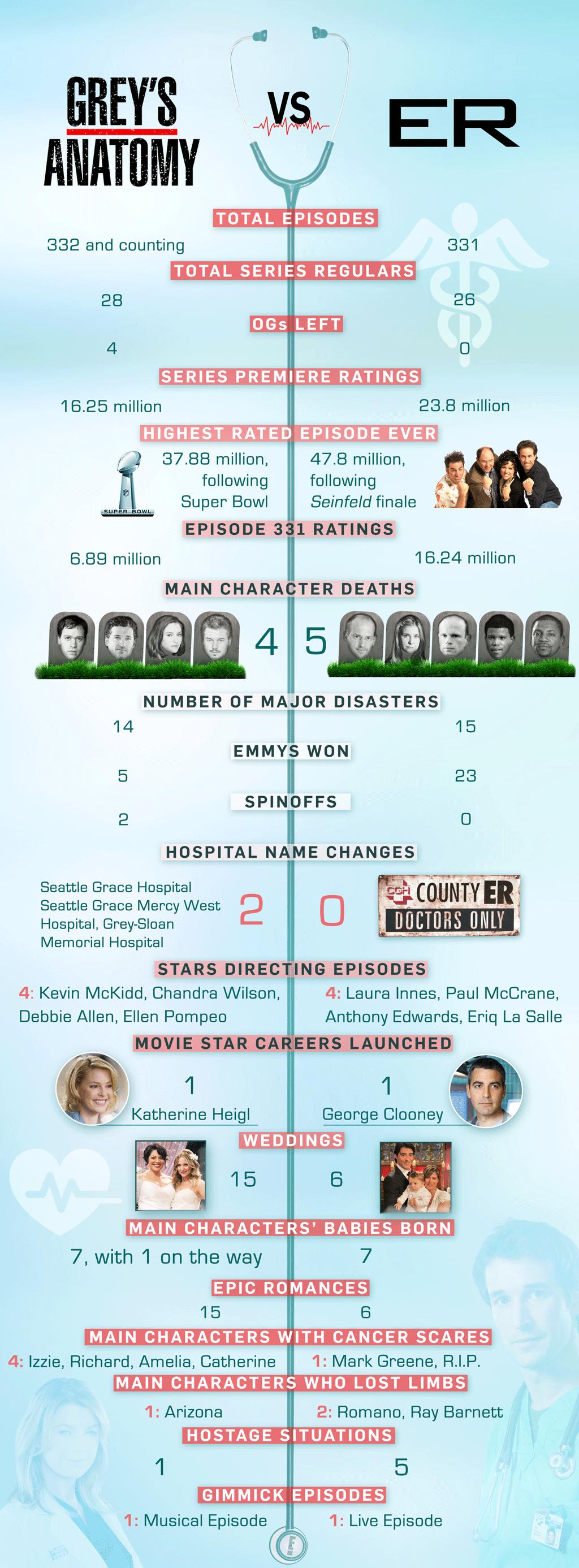 Grey's Anatomy vs ER, Infographic