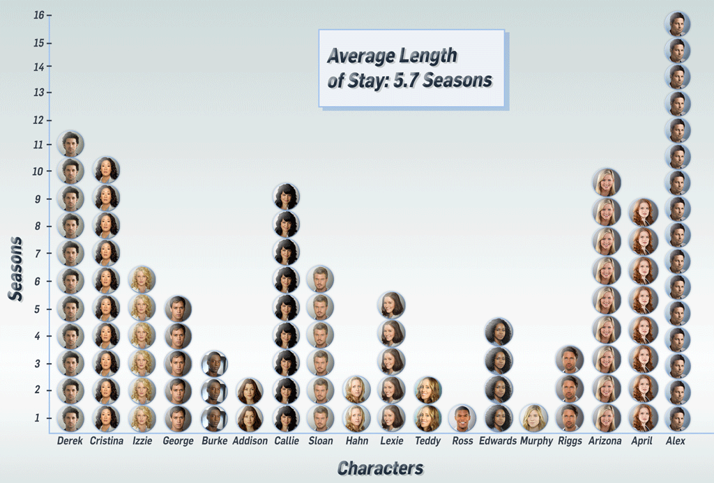 Grey's Anatomy Exits, Graph Chart